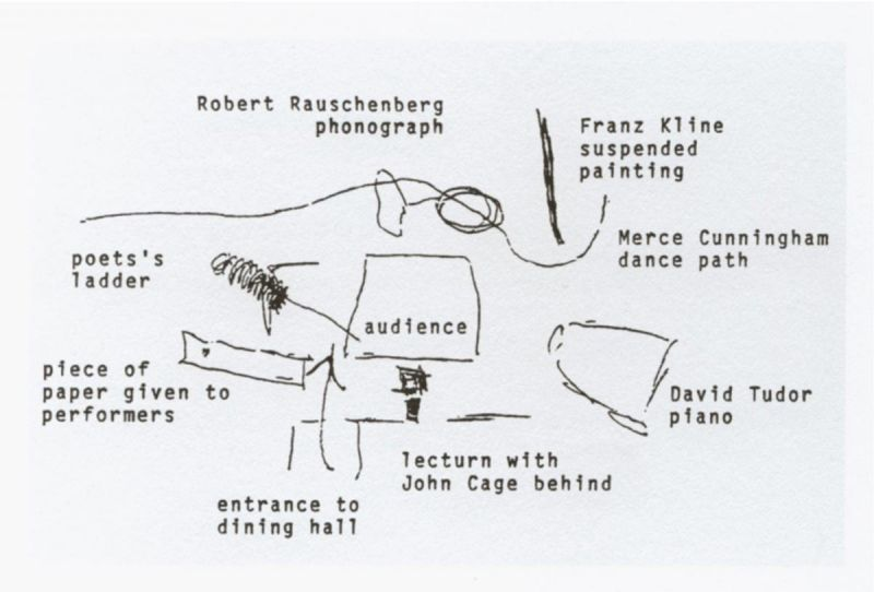 M.C. Richards floor plan for John Cage's Theater Piece No. 1, August 1952